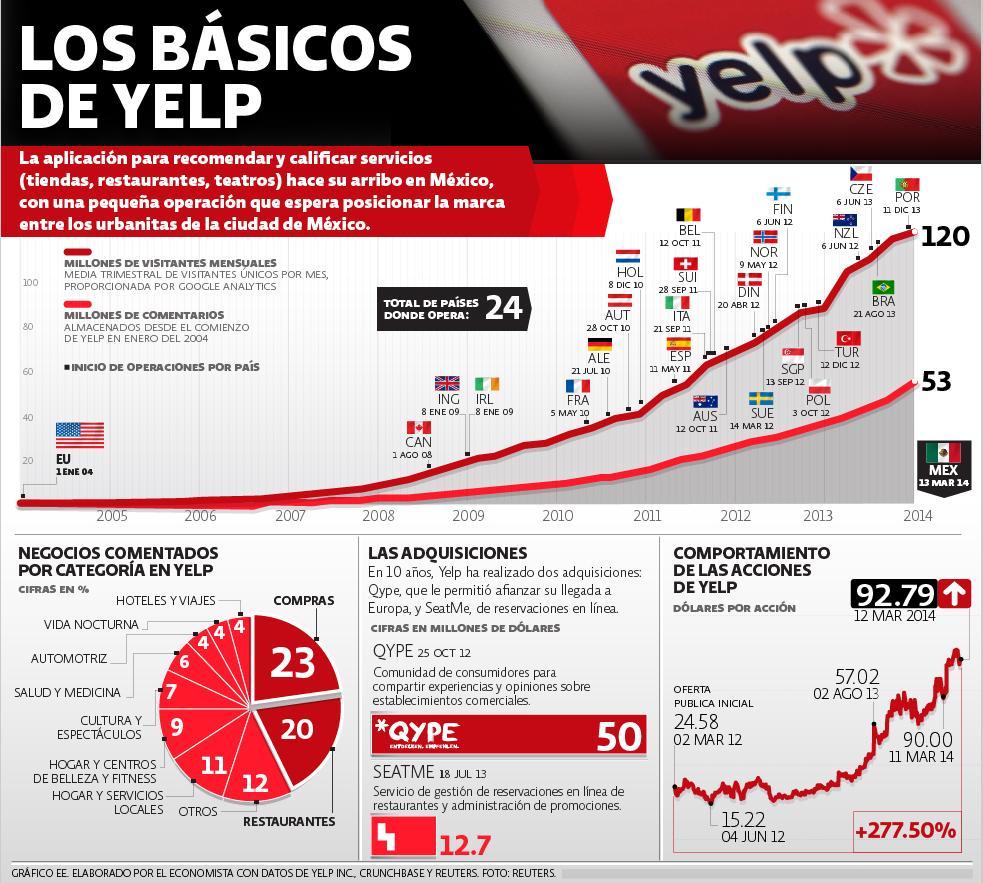 YELP infografía datos